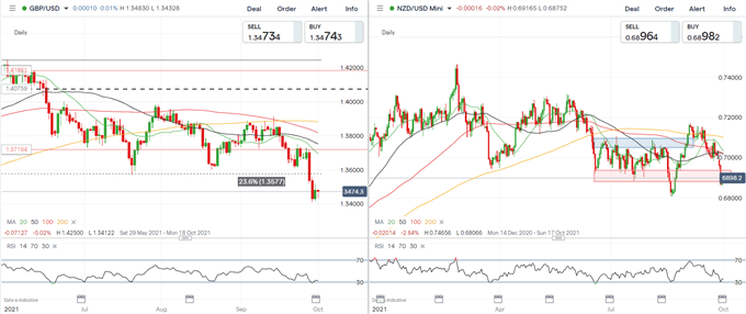 US Dollar Holds Gains Ahead of PCE, Consumer Confidence, and ISM Data