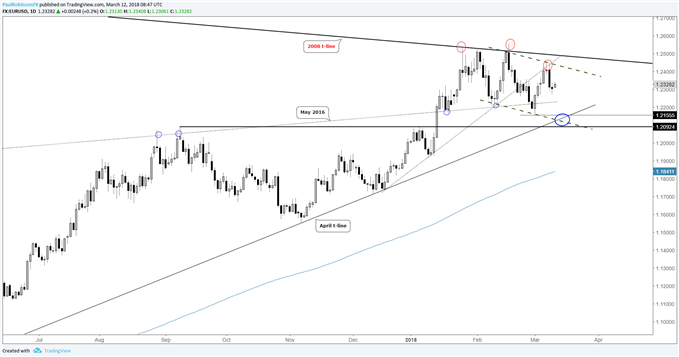 eurusd daily price chart, top or correction?