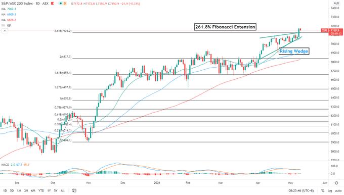 纳斯达克100指数因通货膨胀担忧而下跌,日经225指数和澳大利亚证券交易所200指数可能下跌