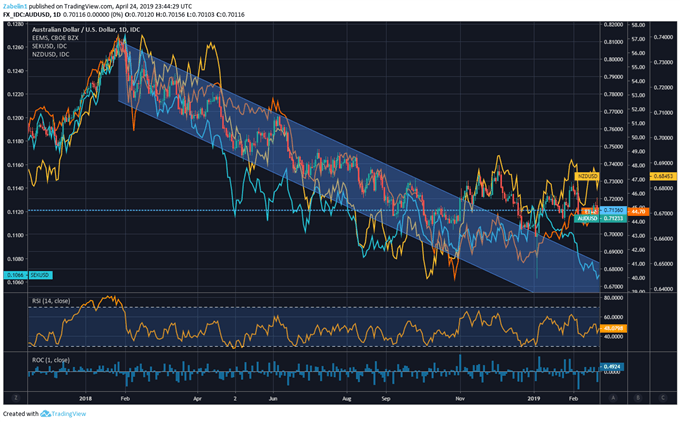 Chart Showing AUDUSD, NZDUSD, Emerging Markets, USDSEK