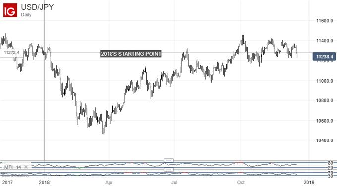 Back Where We Started: US Dollar Vs Japanese Yen, Daily Chart