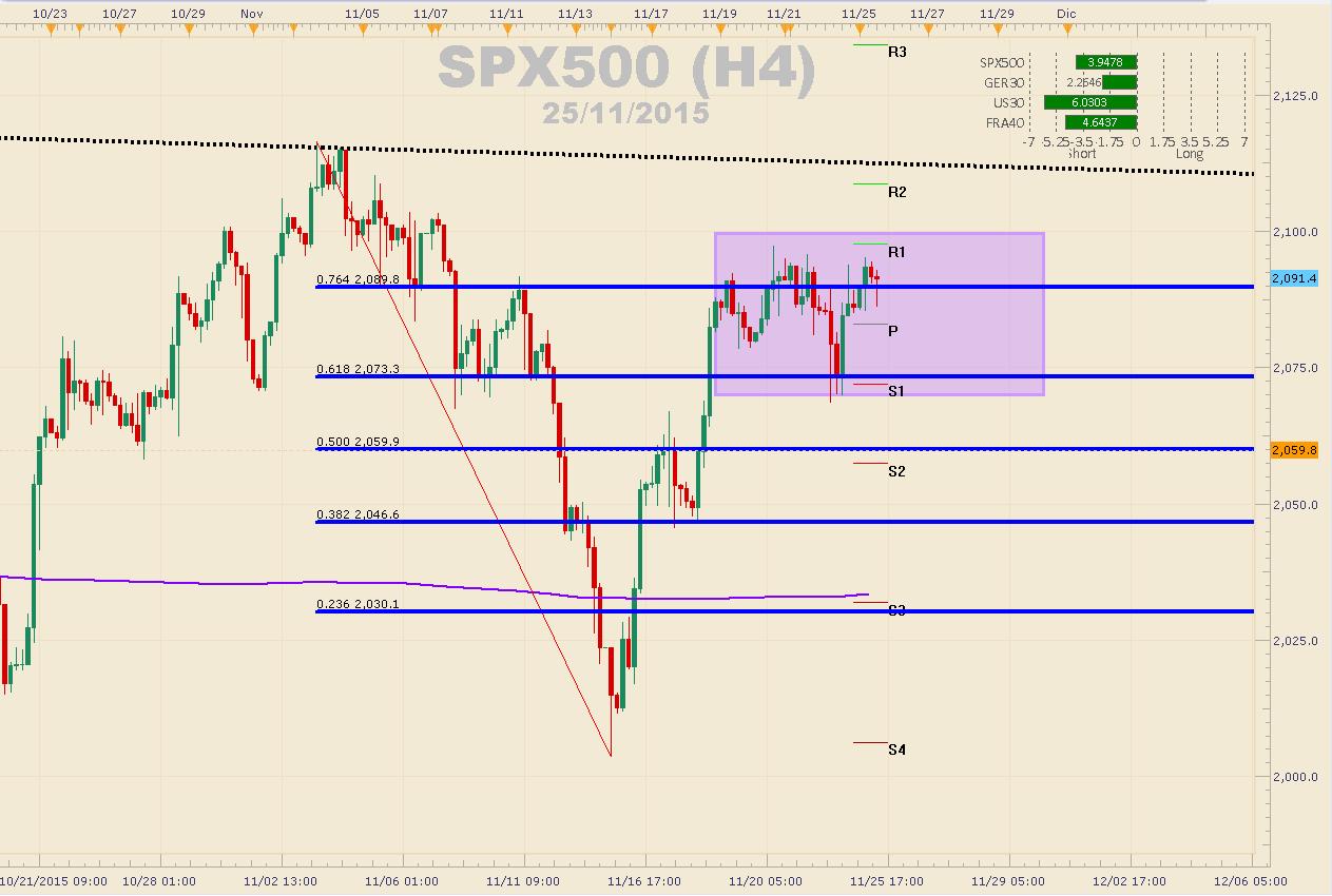 S&P500 mantiene la resistencia en $2.100  a pesar de los datos positivos de EEUU.