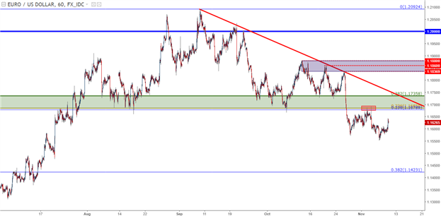 USD Pulls Back from Resistance - But Will Bulls Respond to Support?