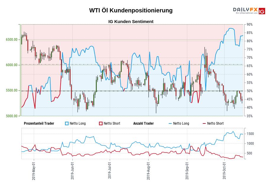 WTI Öl chart