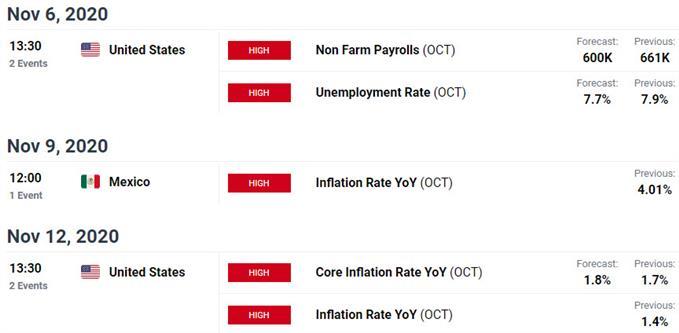 Comunicati dati chiave USA / Messico - Calendario economico USD / MXN - Rischio di eventi dollaro / peso