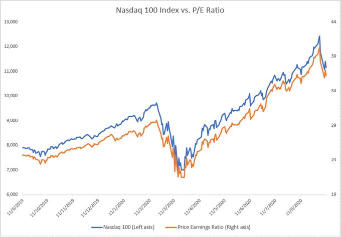 Indice Nasdaq 100 vs rapporto pe