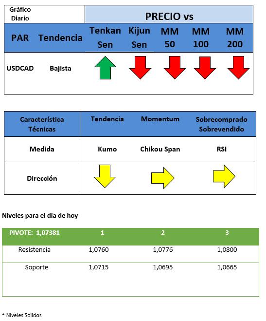 USDCAD se consolida en su nivel más alto de las últimas dos semanas