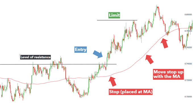 using MA as a trailing stop in a forex exit trading strategy