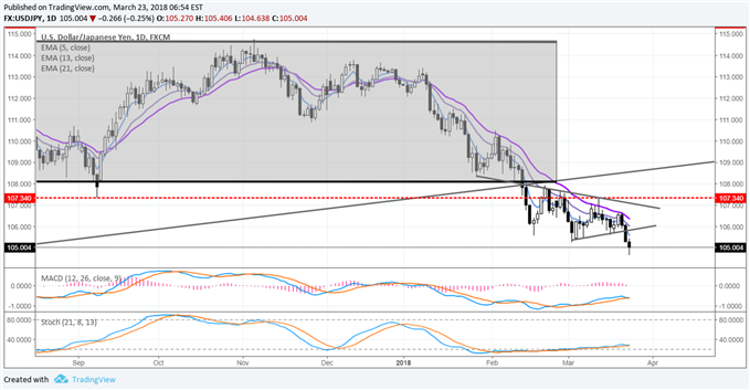 USD/JPY Breaks Symmetrical Triangle, at Fresh Yearly Lows on Trade Concerns