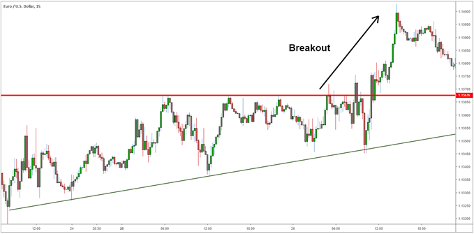 Rising wedge EUR/USD leading into a breakout during London session