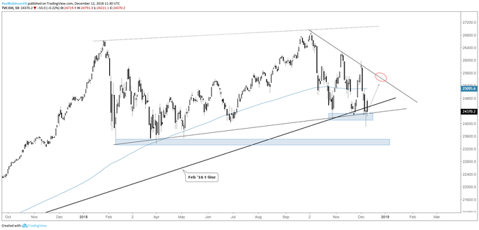 Dow Jones daily chart, false-break and reverse