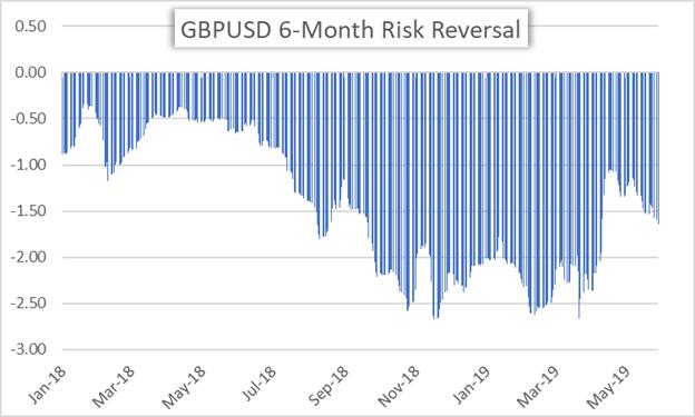 GBPUSD Risk Reversal