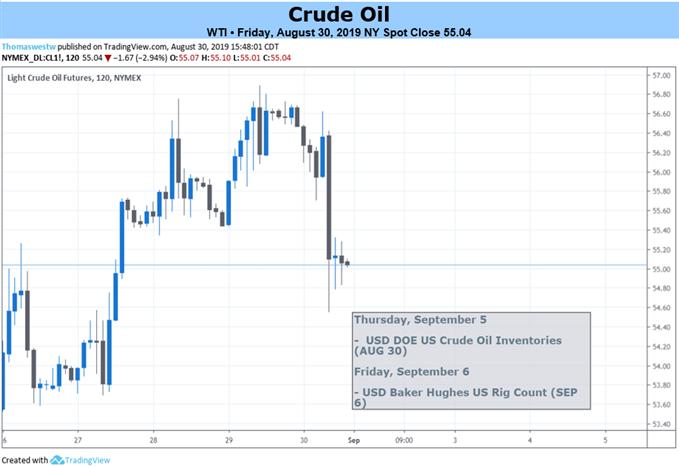 Crude Oil 2 Hour Weekly Chart