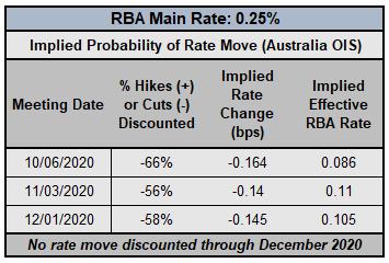 Central Bank Watch: BOC, RBA e amp;  Aspettative sui tassi RBNZ;  USD / CAD, AUD / USD e amp;  Aggiornamento posizionamento NZD / USD