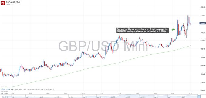 Gráfico de GBPUSD