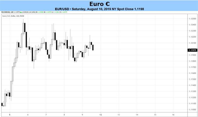 eurusd price forecast, eurusd technical analysis, eurusd price chart, eurusd chart, eurusd price