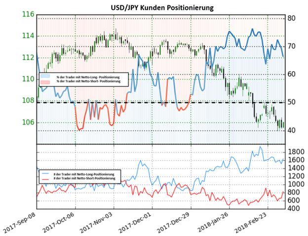 USD/JPY: Sentiment zeigt eine gemischte Tendenz