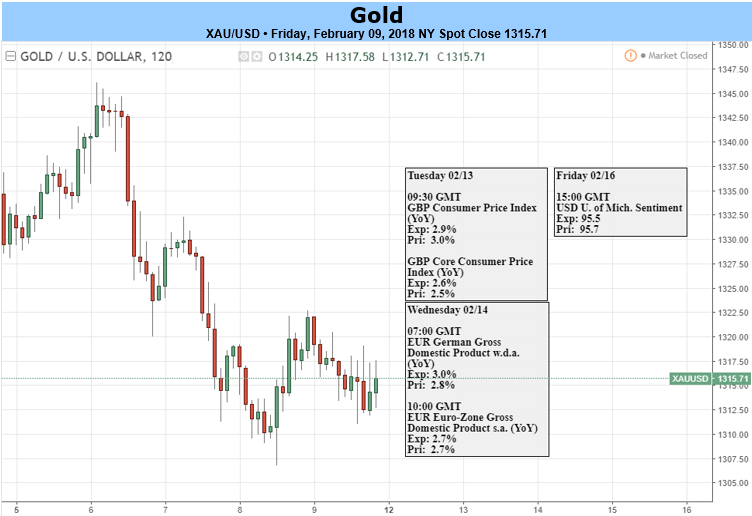 Gold firm as equities drop; heads for second weekly loss