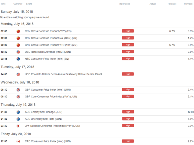 Image of DailyFX economic calendar