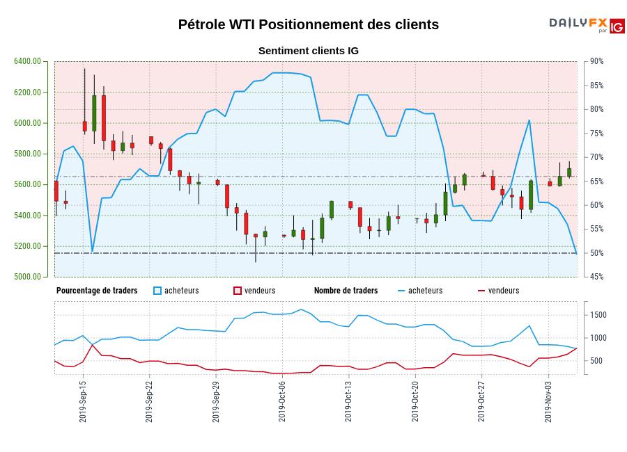 Pétrole WTI SENTIMENT CLIENT IG : Les traders sont la vente Pétrole WTI pour la première fois depuis sept. 16, 2019 quand Pétrole WTI se négocié à 6177,00.