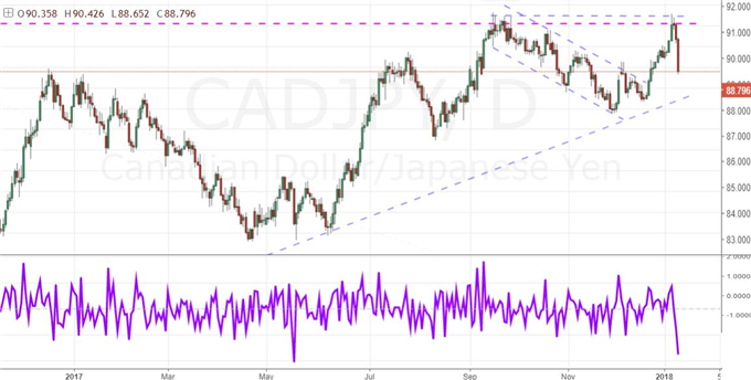 Where Euro and Yen Charged by Policy, BoC Offers Clear USD/CAD Lines