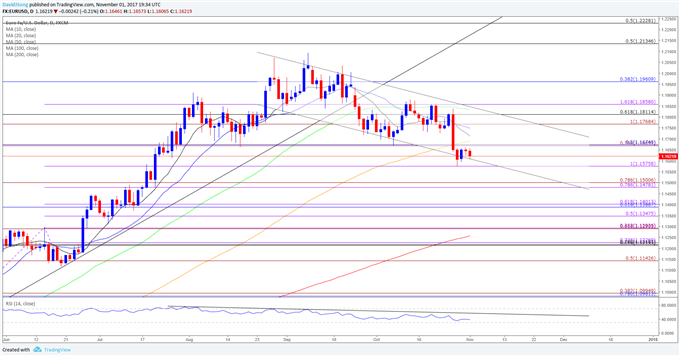 EUR/USD Head-and-Shoulders Unfolds Ahead of U.S. Non-Farm Payrolls (NFP)