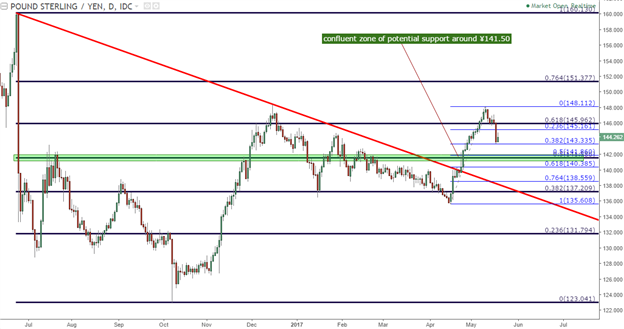 GBP/JPY Technical Analysis: New Trend, New Direction, Same Levels