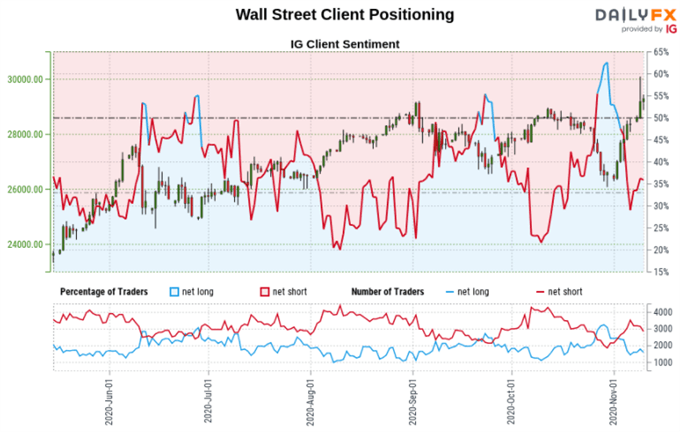 S&P 500, Dow Jones, Gold Outlook: Post Election Retail Positioning Analysis