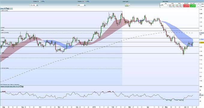 Gráfico diario EUR/USD -