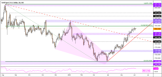 Gold Price Analysis: XAU/USD May Rise with Retail Trader Short Bets Ahead of NFPs