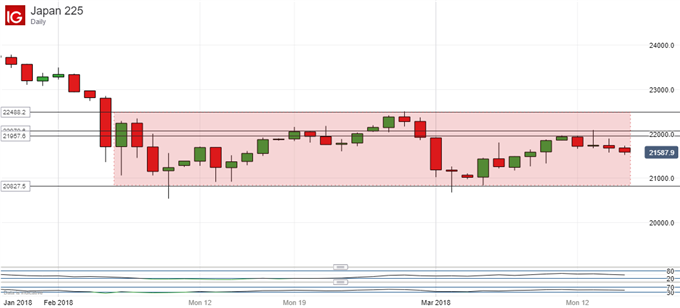 Nikkei 225 Technical Analysis: Can the Down Trend Break at Last?