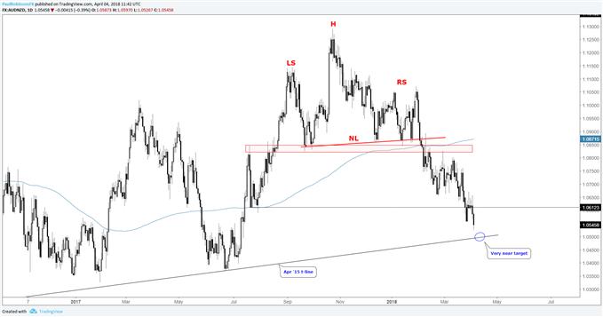 AUDNZD daily chart, nearing target