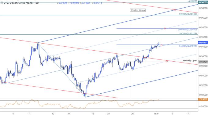 USD/CHF Price Chart - 120min Timeframe