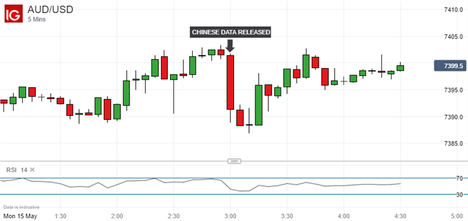 Australian Dollar Buffeted By China Industrial-Production Miss