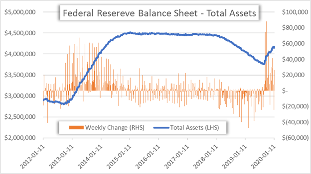 Chart of Federal Reserve Balance Sheet Total Assets Held by the Fed