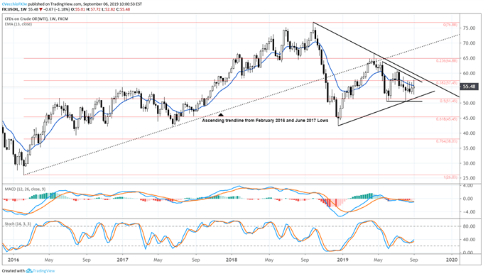 Dailyfx Blog Crude Oil Price Stability Gives Room For Usd Cad