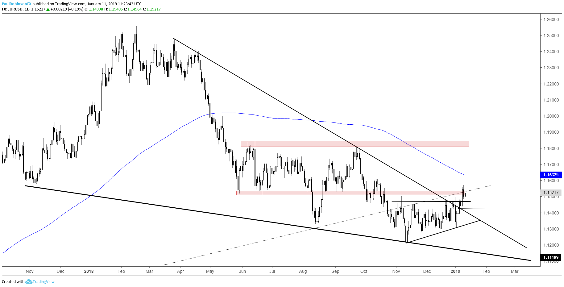 Eur Usd Daily Chart Higher Prices Above Range