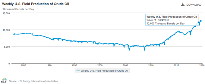 Weekly US Field Production of Crude Oil Chart