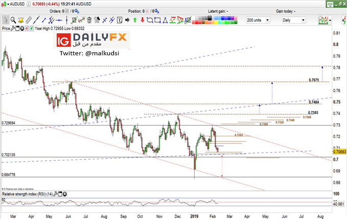 AUD/USD prices daily chart