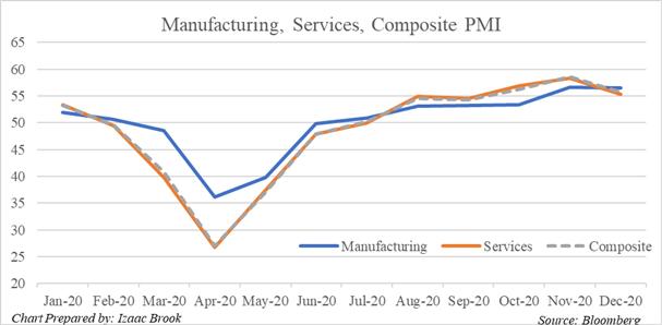 Rapporti misti del PMI di dicembre suggeriscono un'ulteriore incertezza