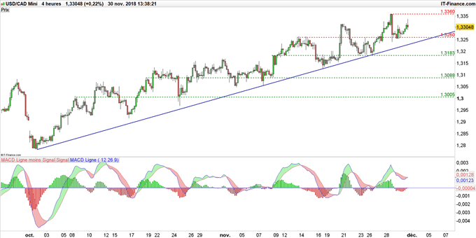 Le dollar canadien continue de baisser face au dollar américain