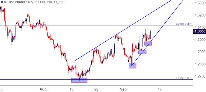 GBPUSD – GBP/USD Vier-Stunden-Chart