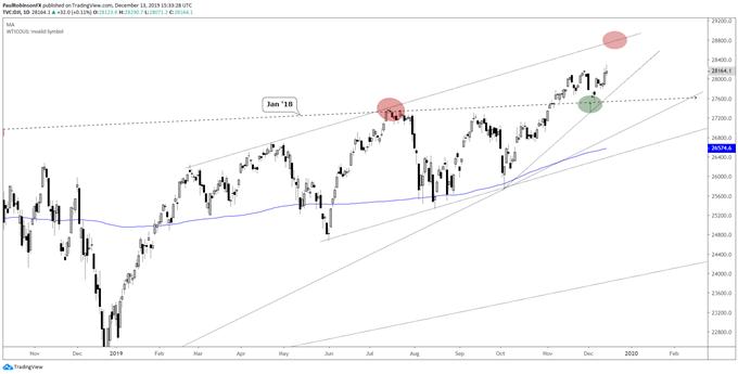 Daily Dow Jones Price Chart