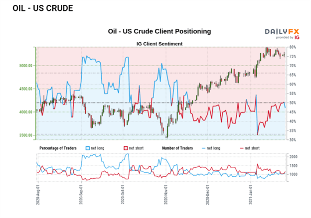 Oil Price Forecast: US Crude Oil Price Action Indecisive Ahead of FOMC