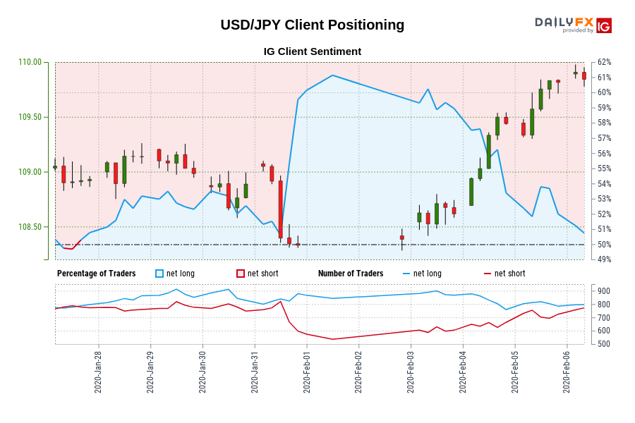 USD/JPY IG Client Sentiment: Our data shows traders are now net-short USD/JPY for the first time since Jan 27, 2020 15:00 GMT when USD/JPY traded near 108.93.