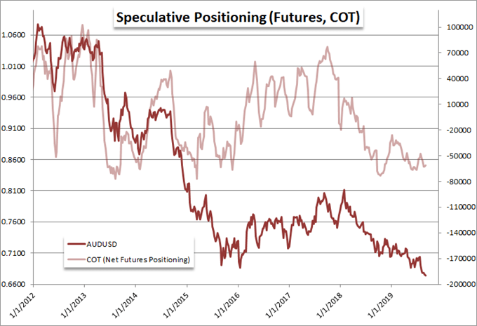 COT Speculative Positioning Chart