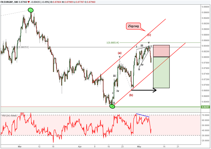 EUR/GBP: Elliott-Wellen-Chart deutet auf Verluste in Richtung 0,86 GPB hin