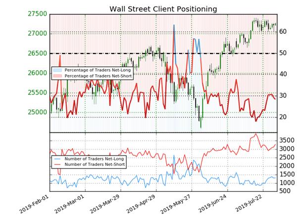 Dow Jones : prévision technique et analyse contrarienne de Wall Street avec la Fed