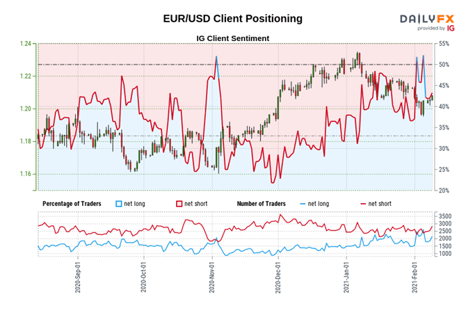 Euro Forecast: EUR/USD Buoyed by Stimulus Despite Slow Vaccination Rate