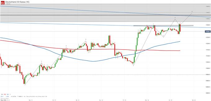Marktüberblick - Euro mit Erholungspotential, DAX mit erhöhter Vola